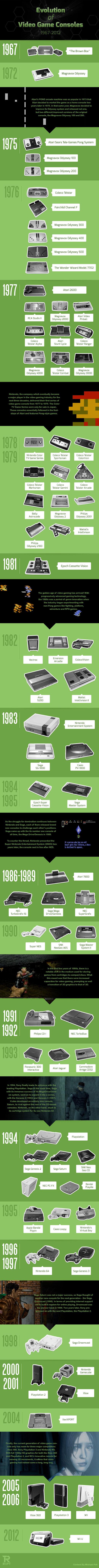 Evolucion consolas
