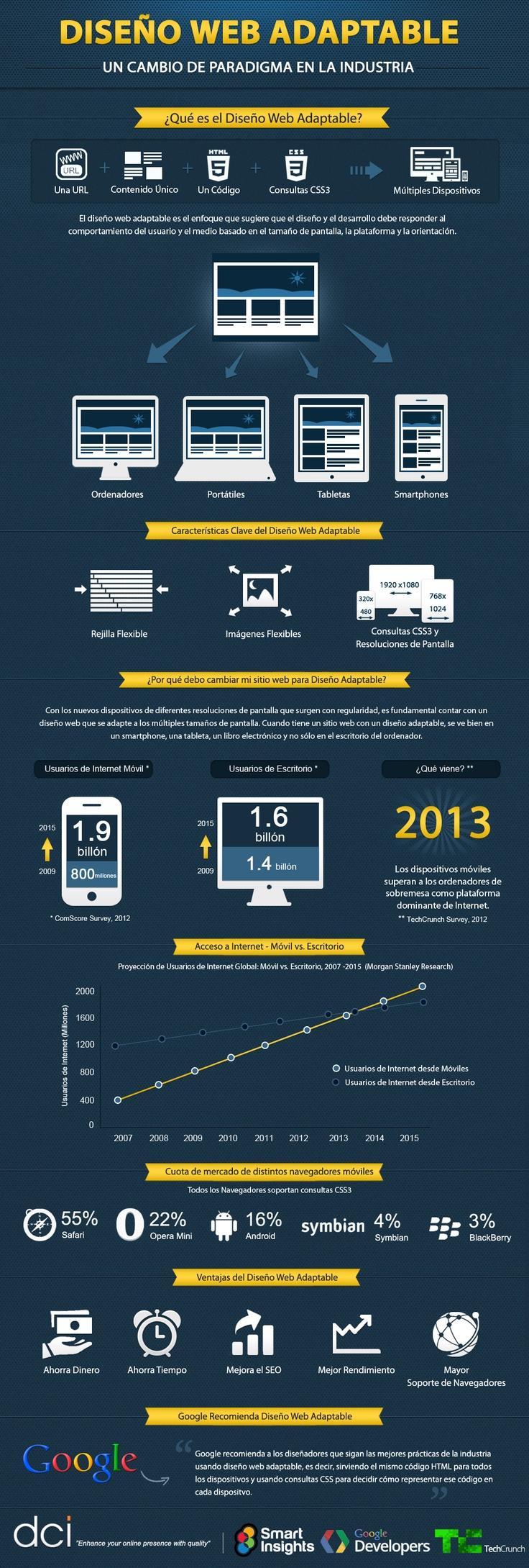 infografia responsive desing