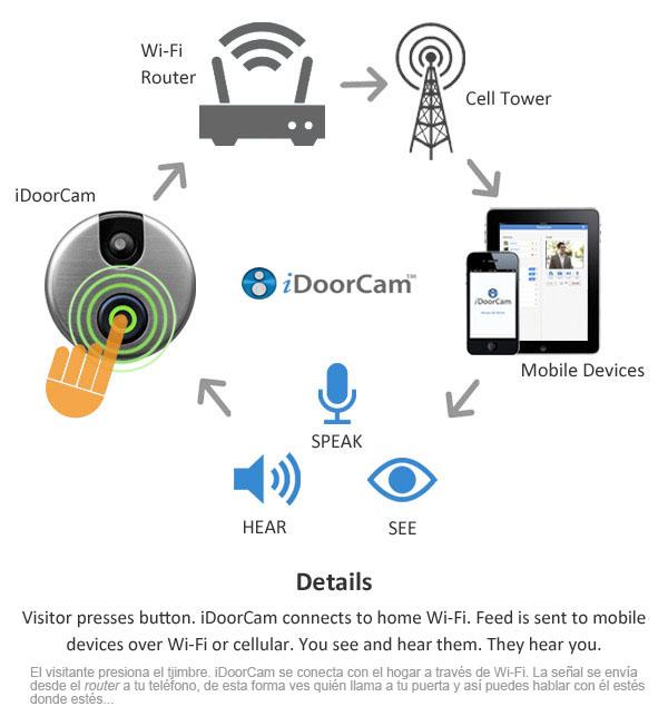 iDoorCam Device A Wi-Fi Enabled Webcam Doorbell